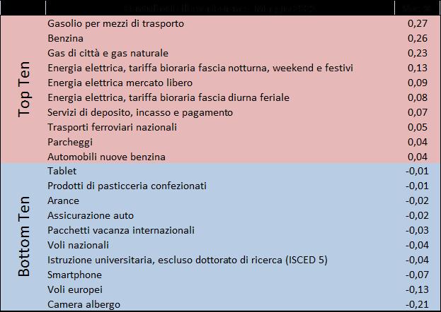 202105_prezzi2