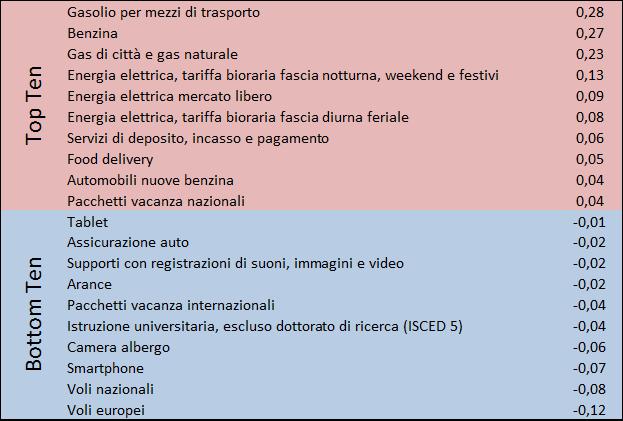 202106_prezzi2b