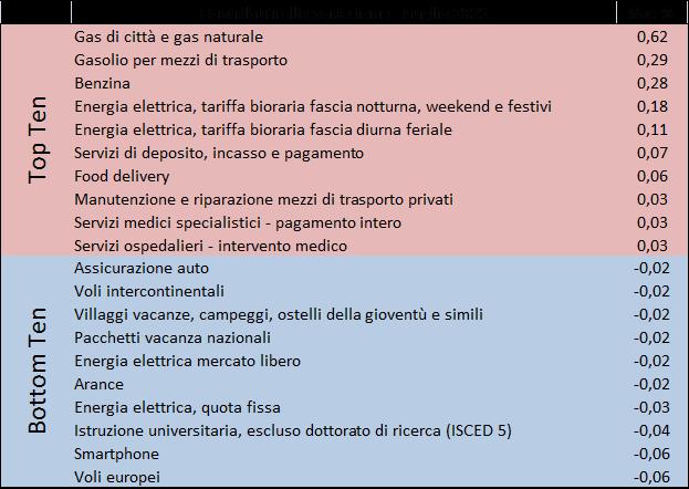 202107_prezzi2