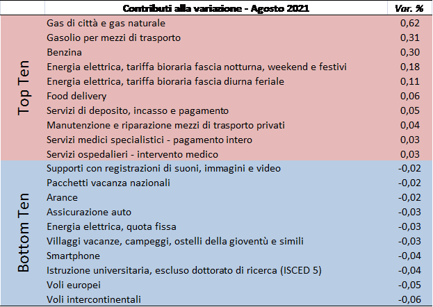 202108_prezzi2
