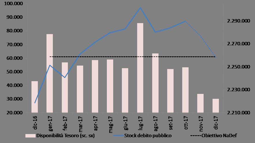 2017_proiezione_debito