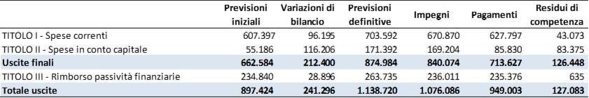 2021_indebitamento1